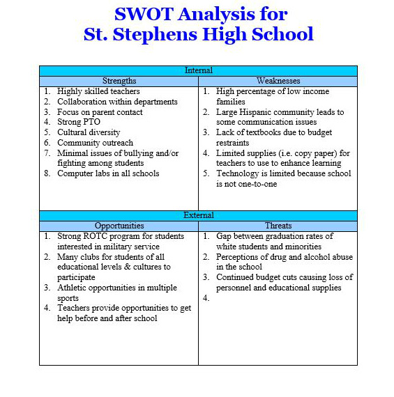 swot analysis of drexel university Dr kwak received a phd in marketing from the university of georgia his work on advertising effects and strategic branding has appeared in major scholarly.
